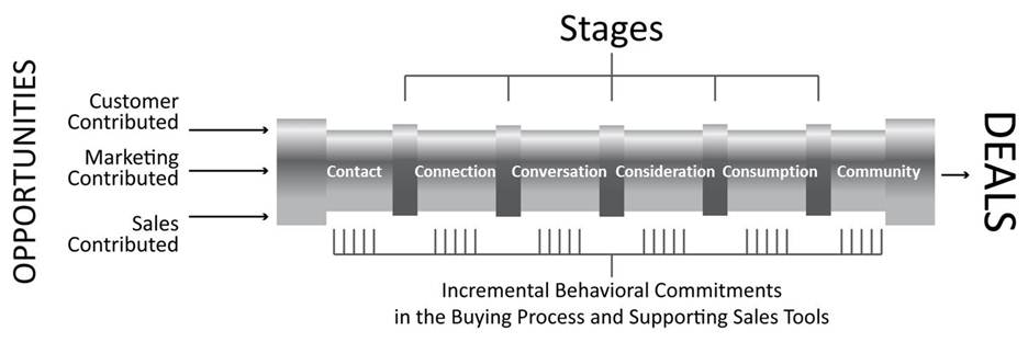 Using the Customer Buying Journey